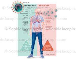 COVID-19, les symptômes et complications provoqués par le coronavirus, SARS-COV-2 - © sophie jacopin